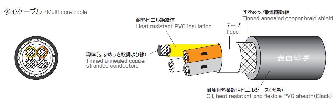 構造図 Construction figure 22~20AWG