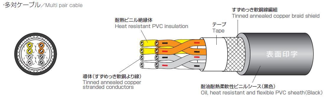 多対ケーブル Multi pair cable