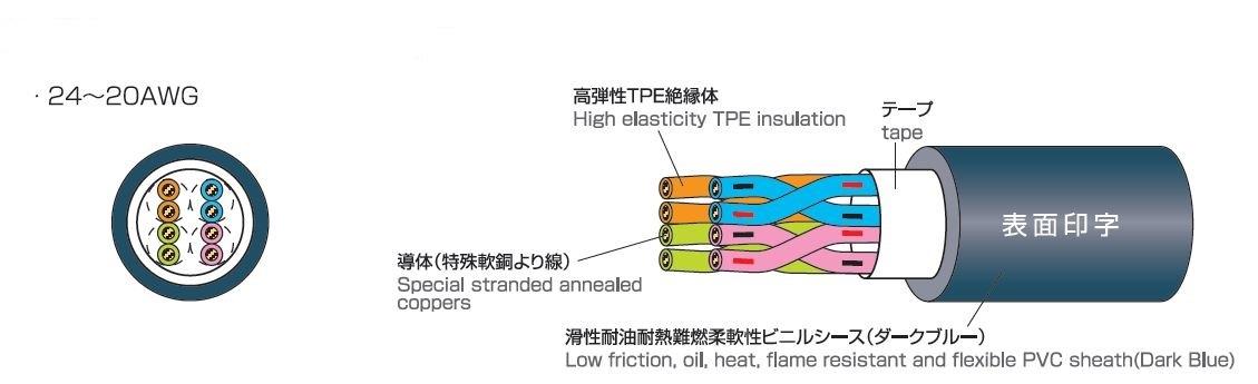 構造図 Construction figure 24AWG~20AWG