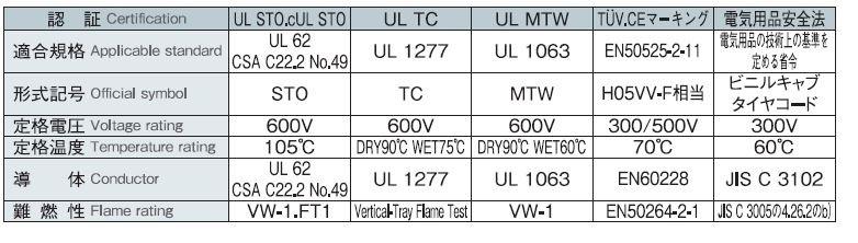 認証 Certification 18AWG~12AWG