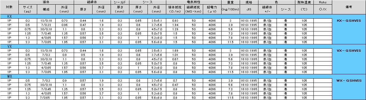 構造表:□-GSHVIS(105℃耐熱)