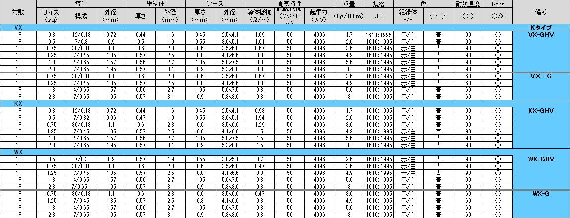構造表:□-G(60℃)・□-GHV(90℃耐熱ビニル)