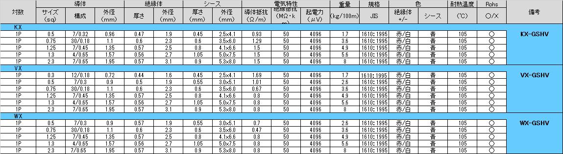 構造表:□-GSHV(105℃特殊耐熱ビニル)