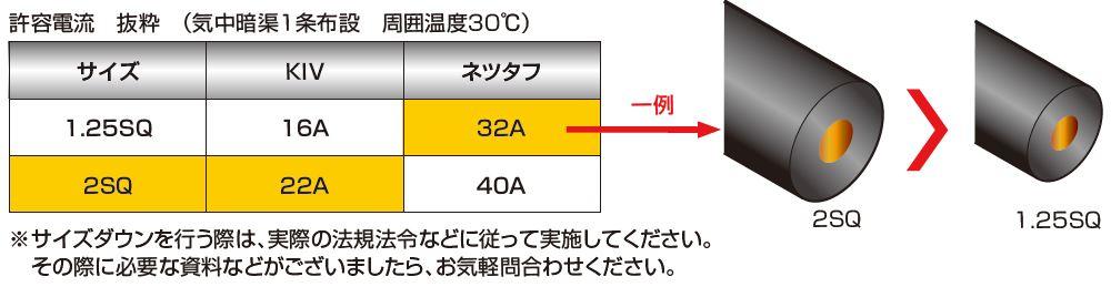 耐熱115℃により、許容電流を高くとることができるため、サイズダウンの検討も可能です。