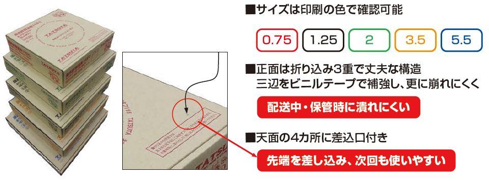 箱梱包 0.75SQ~5.5SQ