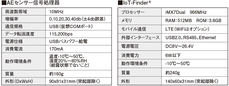IoT- Finder 製品仕様