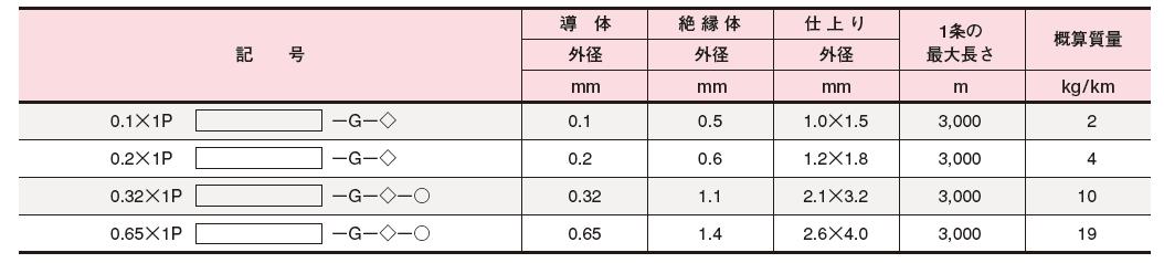 ビニル被覆熱電対線 データ