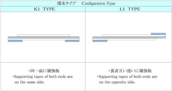 端末タイプ Configuration Type