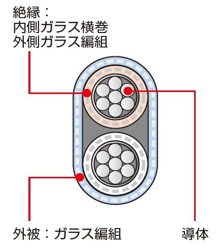 ○○-H-GGBF 構造図