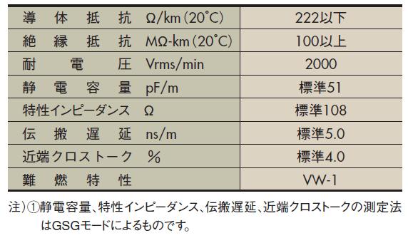 FLEX-S( )-7/0.127 7030 2651P 特性