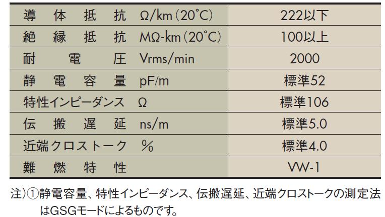 FLEX-B4( )-7/0.127 2651 特性