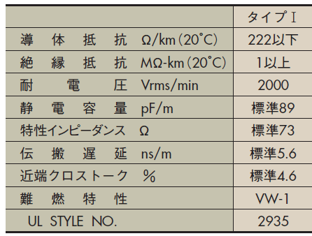 7/0.127( )P HRV-SV-UL SB 特性