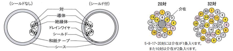 7/0.127( )P HRV-SV-UL SB 形状及び配列