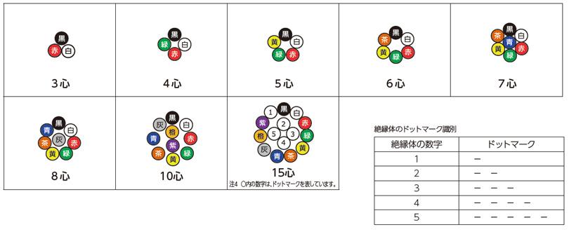 心線構成図(層撚りタイプ)