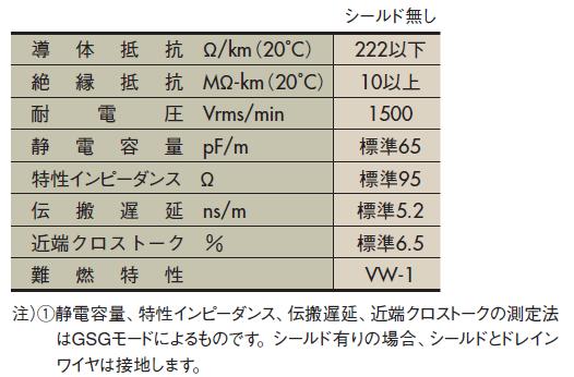 SFX-S( )-7/0.127 3030-V(20266)SB 特性
