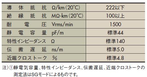 TPFLEX-N4( )P-7/0.127-250 20591 特性