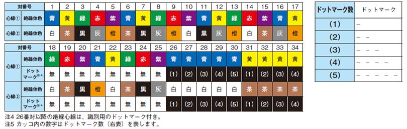 心線識別およびドットマーク【ツイストペアタイプ】