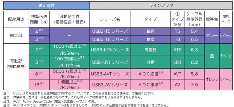 USB3 Vision cable ラインアップ