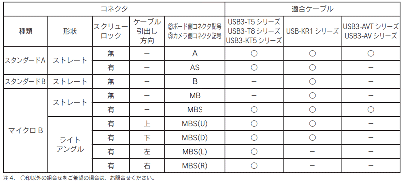 USB3 Vision cable コネクタラインアップ