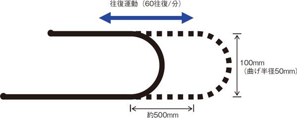 耐屈曲性能 U字ベンド試験(下図)にて500万往復以上