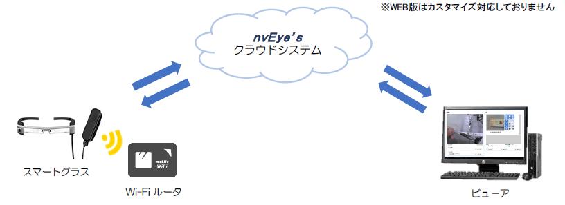 """nvEye's® """"エヌヴィ""""Web版"""