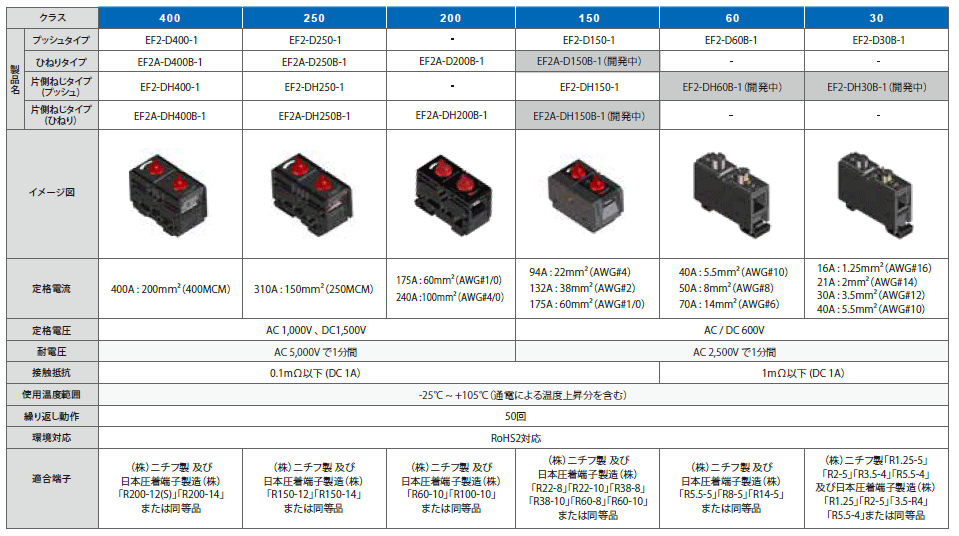 EF2シリーズ 製品ラインナップ