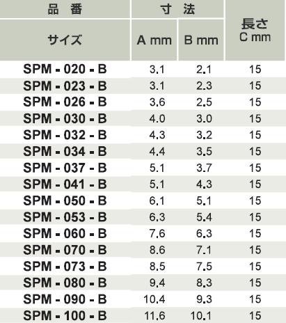 SPM品番