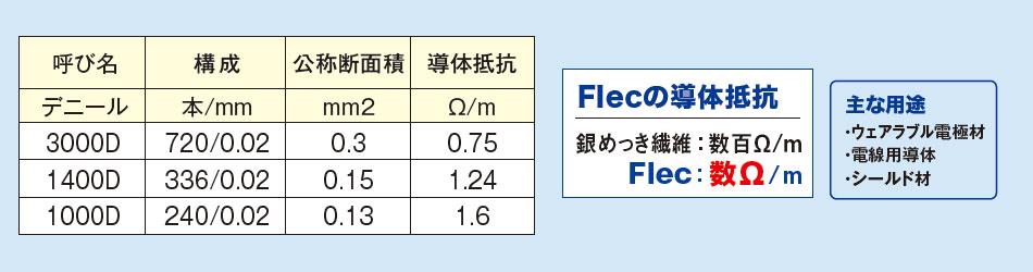 Flecの代表スペック