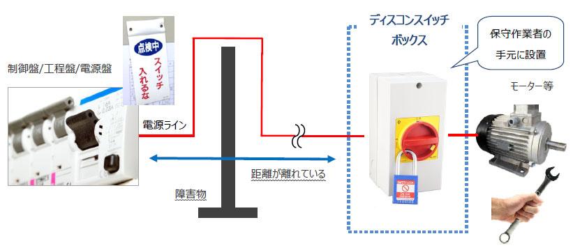 安全スイッチ ボックス 応⽤例 イメージ図