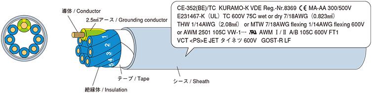 例示(CE-352(BE)/TC 8心ケーブル(7 x 18AWG (0.75SQ) + 1 x 14AWG (2.5SQ))