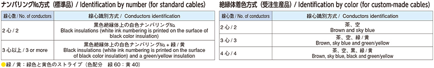 線心識別 / Conductors identification