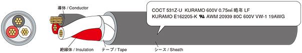 例示(3 x 0.75SQ (19AWG))