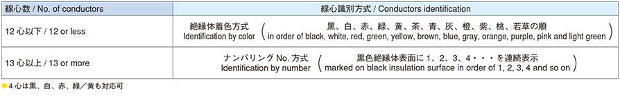 線心識別 Conductors identification