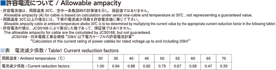 許容電流について Allowable ampacity