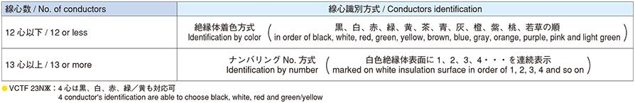 線心識別 / Conductors identification