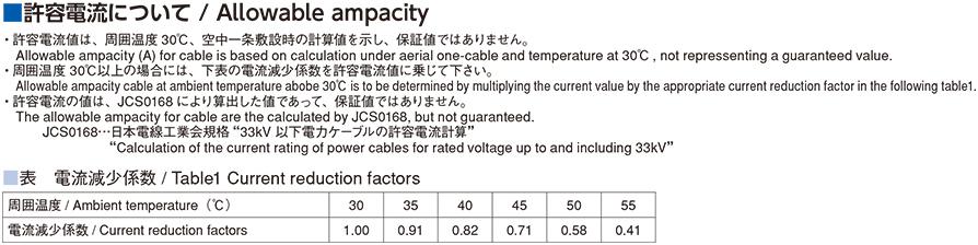 許容電流について / Allowable ampacity
