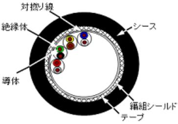 ORPスリムケーブル・シリーズ(SB)(UL2464)ツイストペアタイプ シールド付 細径高屈曲ロボットケーブル