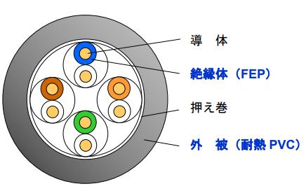 H12-TPCC 5(S)