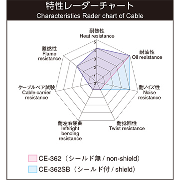 CE-362