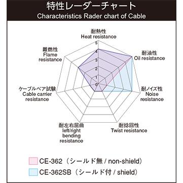 CE-362SB