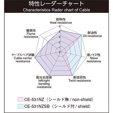 CE-531NZ
