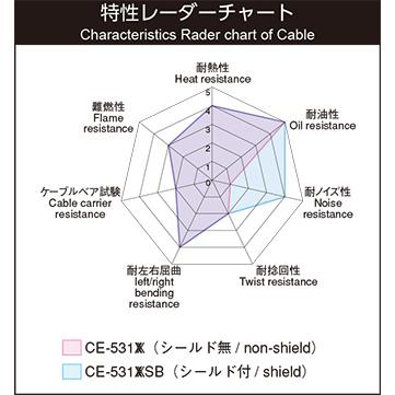 CE-531XX