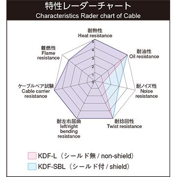 KDF-SBL
