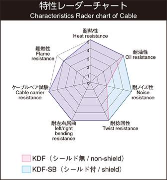 KDF-SB