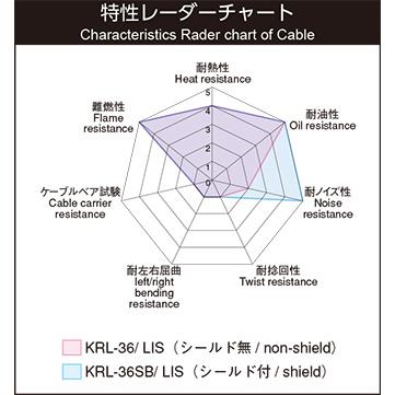 KRL-36SB/LIS
