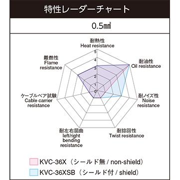 KVC-36X