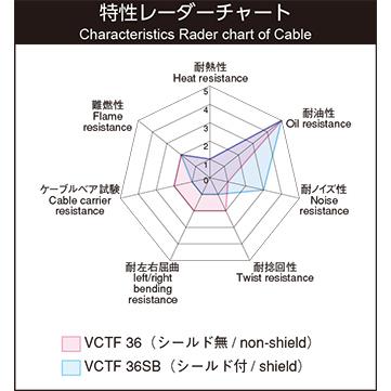 VCTF36SB