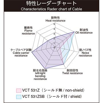 VCT531Z